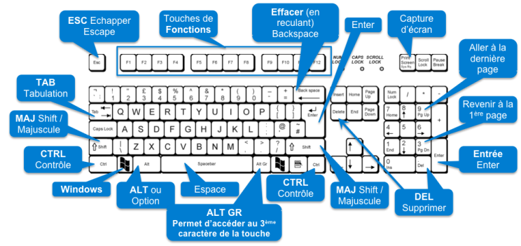 Clavier Pc Master Race